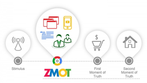 SEO and Moment of Truths - ZMOT Principles - Featured Image