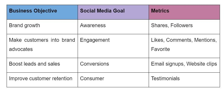 Social Media Best Practices - Table