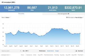 Monitor Data - LinkedIn Ads