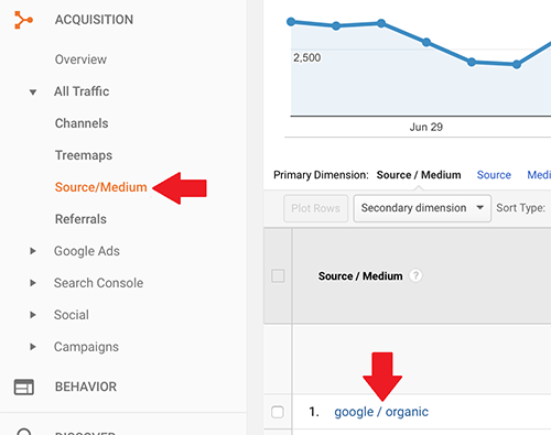 Google-Organic-Source-Medium
